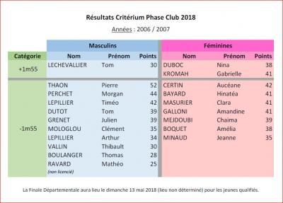 Resultats criterium club 2018